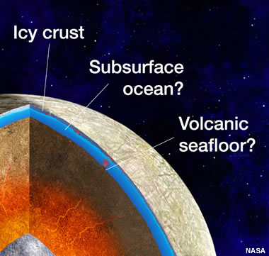Subsurface structure of Europa