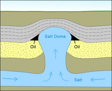 growth of a salt dome