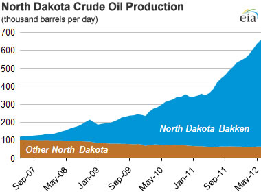 bakken formation oil production graph