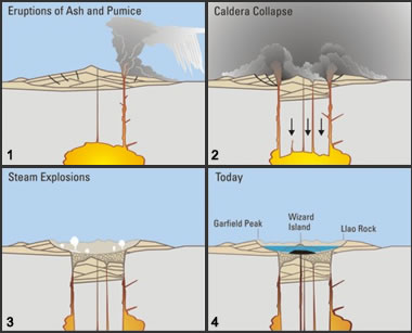 steps in the formation of a collapse caldera