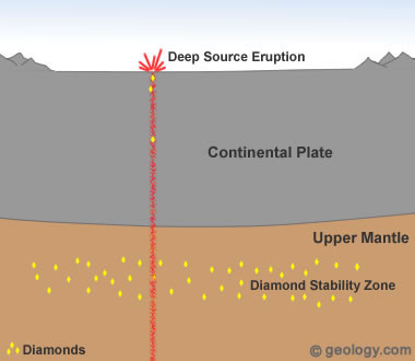 diamonds formed from deep source eruptions