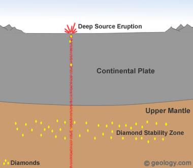 uses of diamond