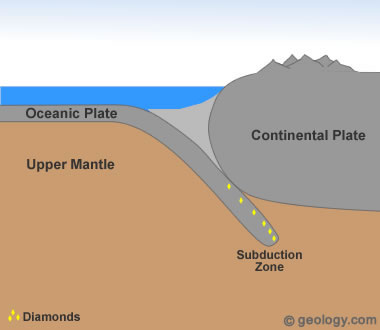diamonds formed in subduction zones