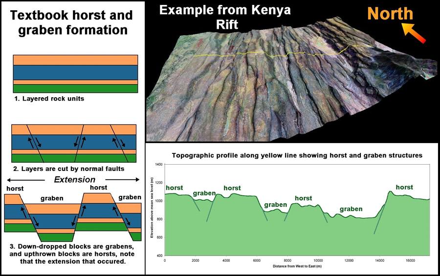east africa s great rift valley a complex rift system rh geology com