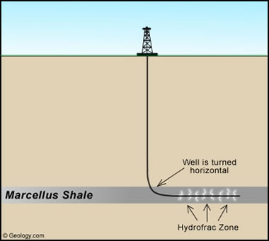 simplified diagram of hydraulic fracturing in the Marcellus Shale