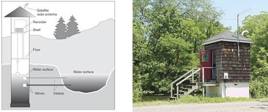 அறிவியல் இதுவரை ஏற்றுக்கொள்ளக்கூடிய காரணத்தை கண்டறியாத உலகின் ஆச்சரியங்கள். Gaging-station
