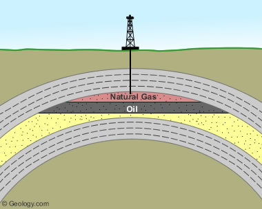 How Do Natural Gas Deposits Form