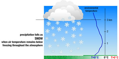 atmospheric conditions for snow