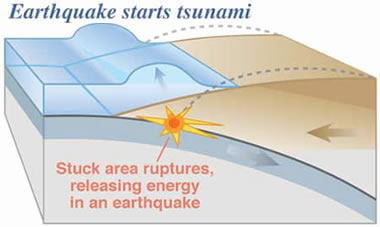 Earthquake starts tsunami