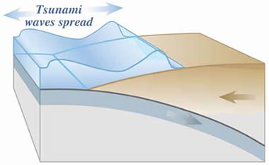 Tsunami waves spread