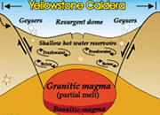 Volcanic explosivity index measuring the size of an eruption yellowstone supervolcano ccuart Gallery