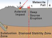How do diamonds form?