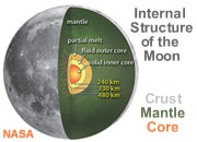 Moon Structure