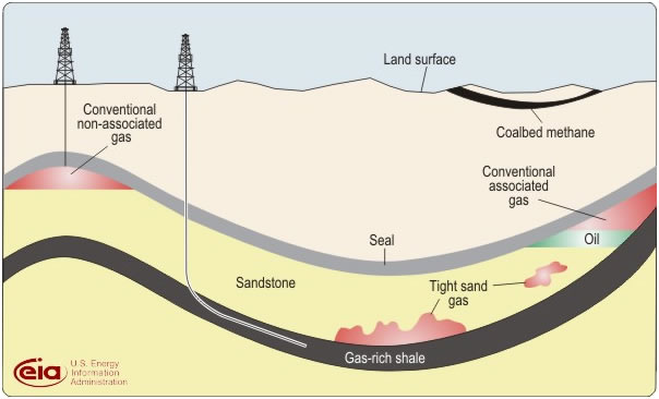 What Is Shale Gas - Us shale plays map eia