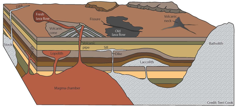 Igneous and volcanic structures diagram