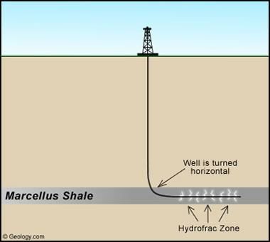 Horizontal well in the Marcellus Shale