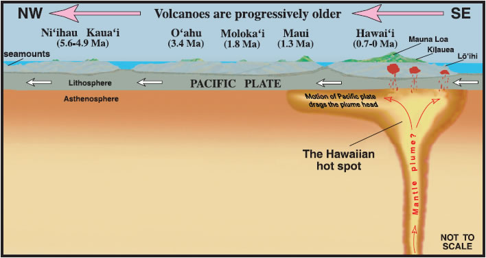 diagram of hotspot plate tectonics and the hawaiian hot spot