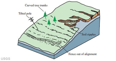 Landslides And Volcanic Activity