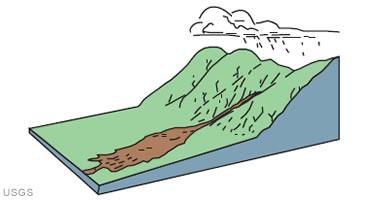 USGS debris flow cartoon