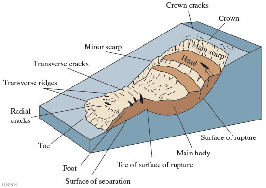 Figure 1 An Idealized Slump Earth Flow Showing Commonly Used Nomenclature For Labeling The Parts Of A Landslide