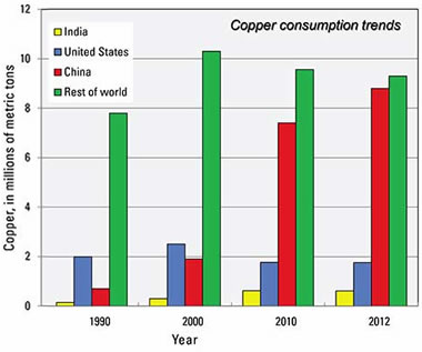 Chart showing copper consumption