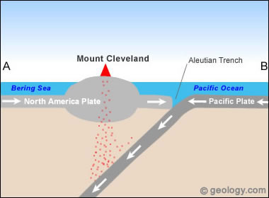 Plate tectonics of Mount Cleveland