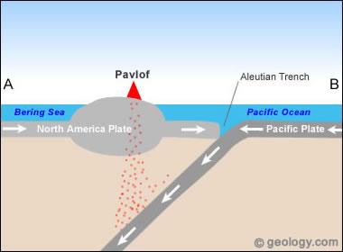 Pavlof Volcano - plate tectonics